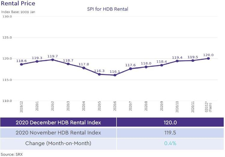 hdb rental price index 2020 december